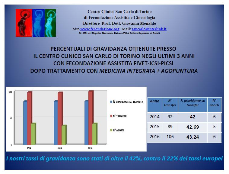 Percentuali di gravidanza ottenute presso il Centro Clinico San Carlo di Torino negli ultimi 3 anni con Fecondazione Assistita FIVET-ICSI-PICSI dopo trattamento con Medicina Integrata + Agopuntura